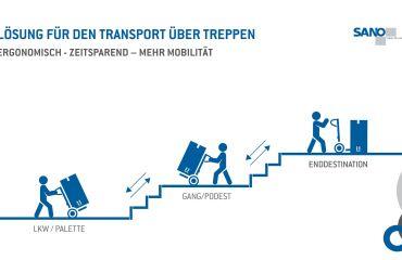 """Moving Slovenia - future of logistics 17. Okt.,  2019 - bereit zur """"last-mile"""""""